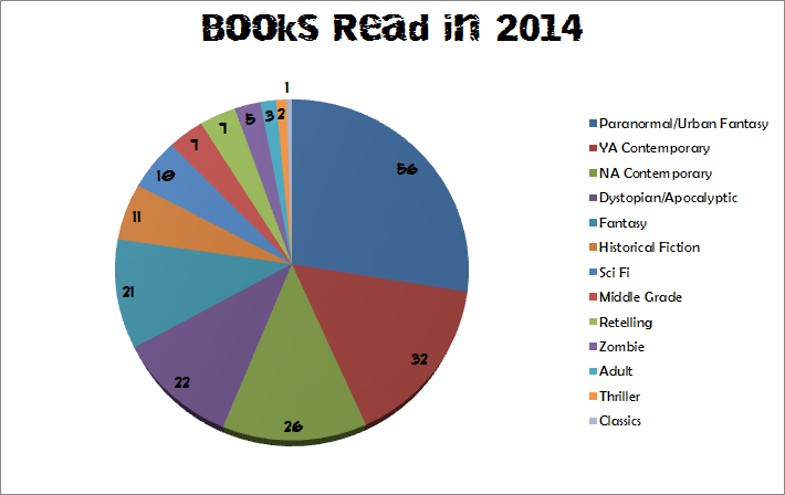 2014 Books Read Pie Chart